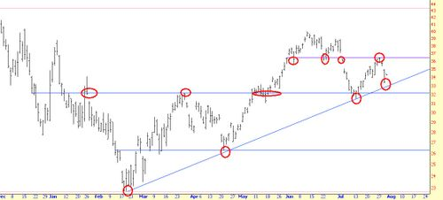 0730-uso, uso chart
