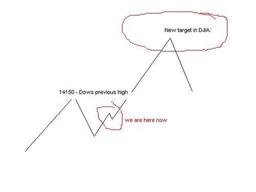 20000 Dow Jones