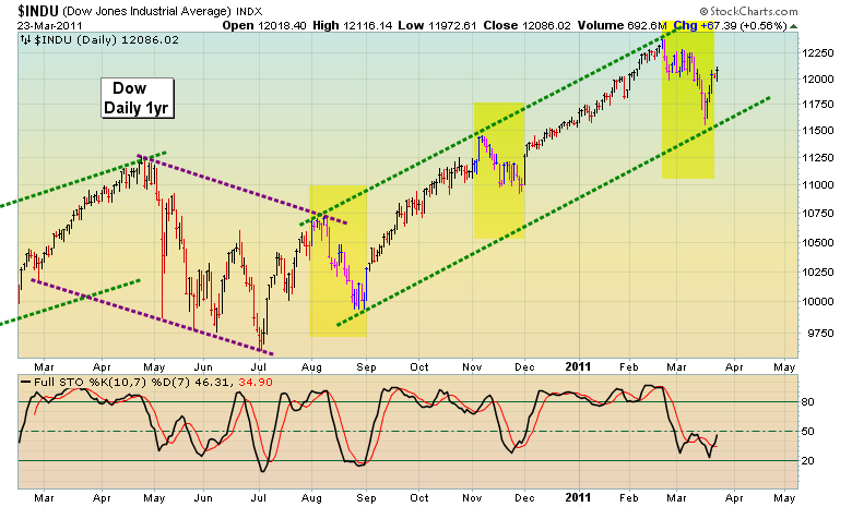 Dow One Year Daily