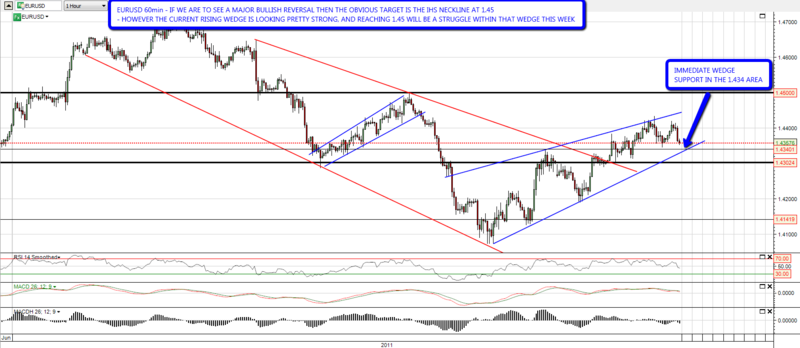110622_EURUSD_60min_Rising_Wedge