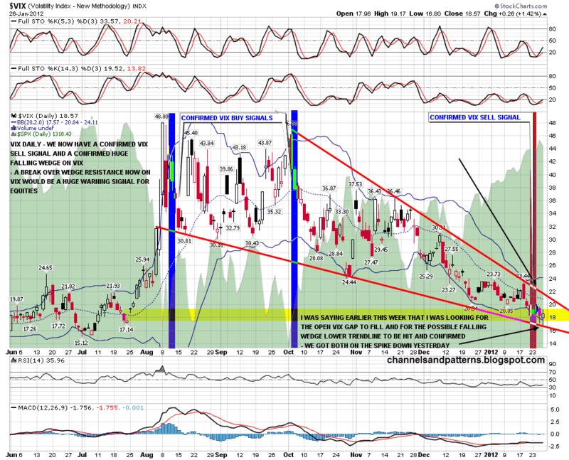 120127 Vix Daily Falling Wedge
