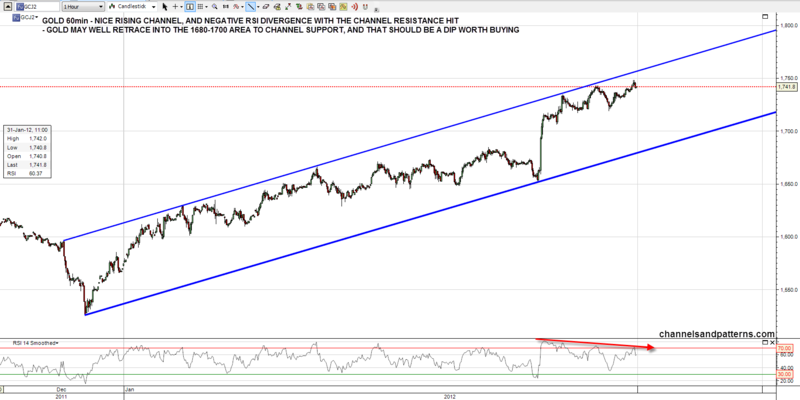 120131 GC 60min Rising Channel