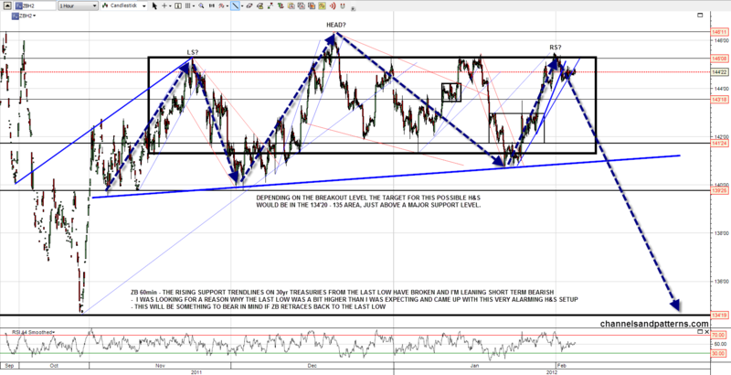 120203 ZB 60min Possible HS Forming