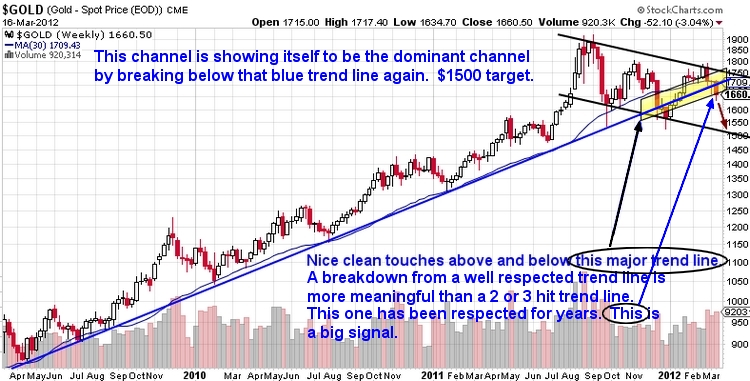 GOLD headed for $  1500 - Mar 16, 2012