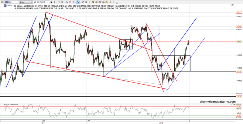 120130 ZB 60min Range Break and Rising Channel