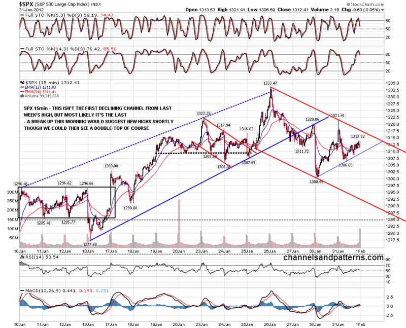 120201 SPX 15min Declining Channel