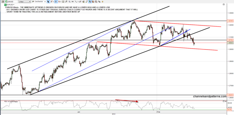 120206 EURUSD 60min Rising Channels Broken