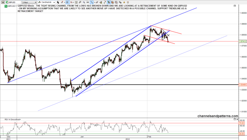 120206 GBPUSD 60min Rising Channel Broken