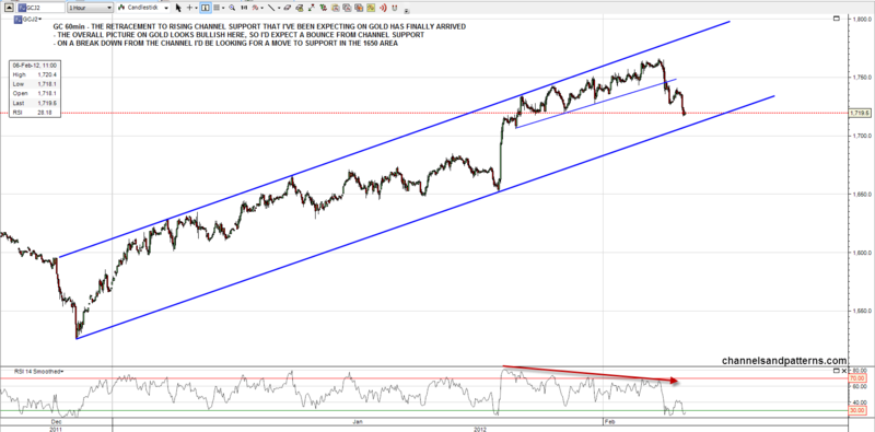120206 GC 60min Rising Channel