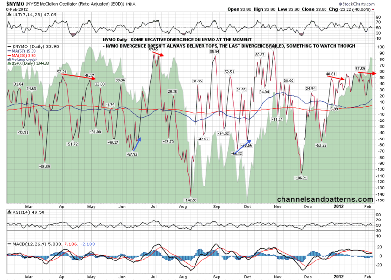 120207 NYMO Daily Negative Divergence