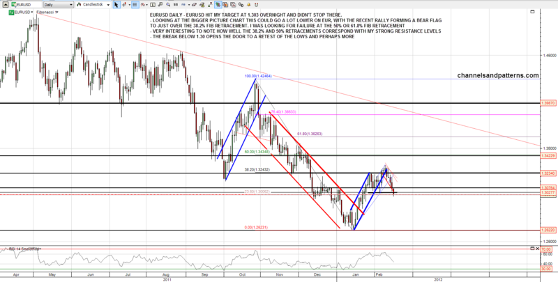 120216 EURUSD 60min Big Picture and Fibs