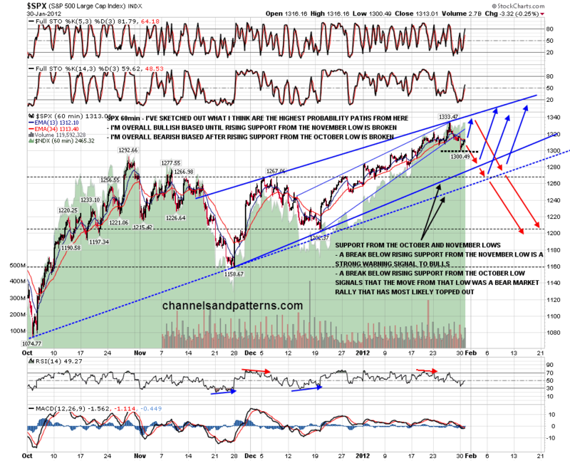 120131 SPX 60min Paths and Trendlines