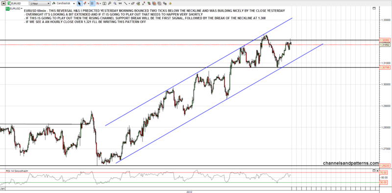 120131 EURUSD 60min Rising Channel and Possible HS Forming