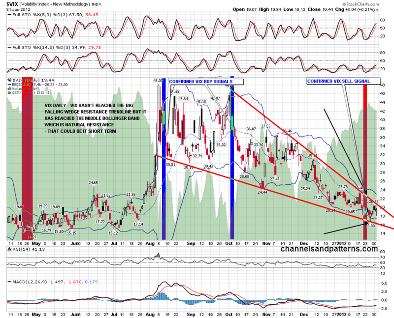 120201 Vix Daily Falling Wedge and BBs