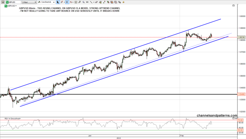 120203 GBPUSD 60min Rising Channel