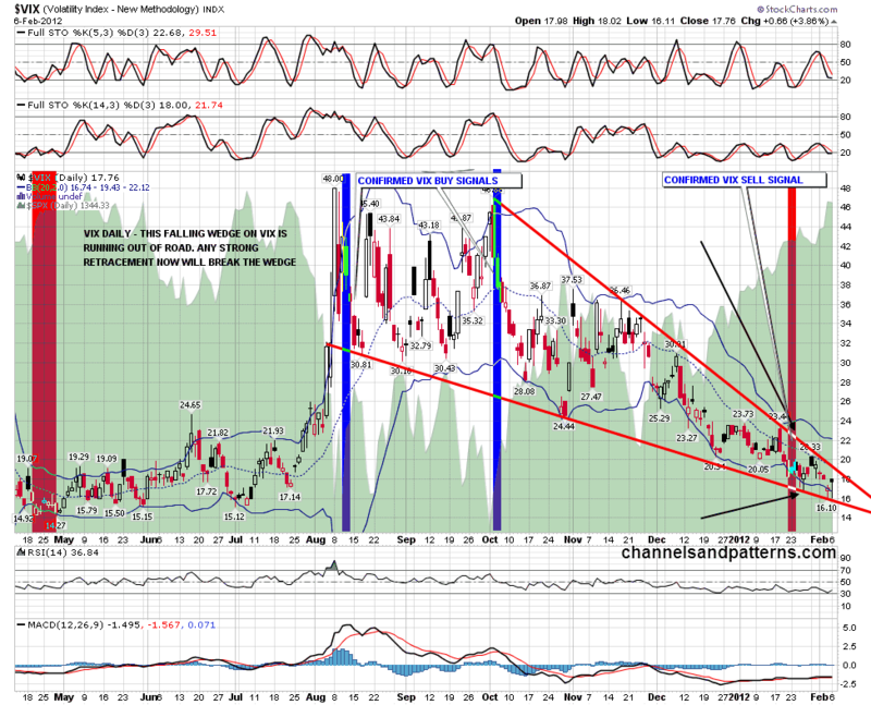 120207 Vix Daily Falling Wedge