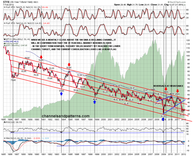 120208 TYX Monthly 27yr Declining channel