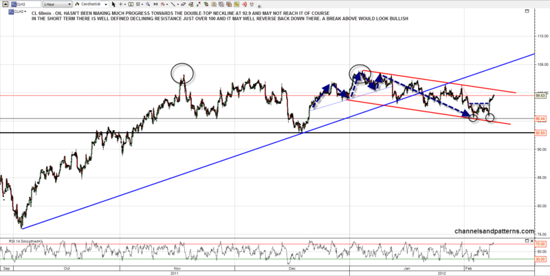 120208 CL 60min Trendlines and Possible DT