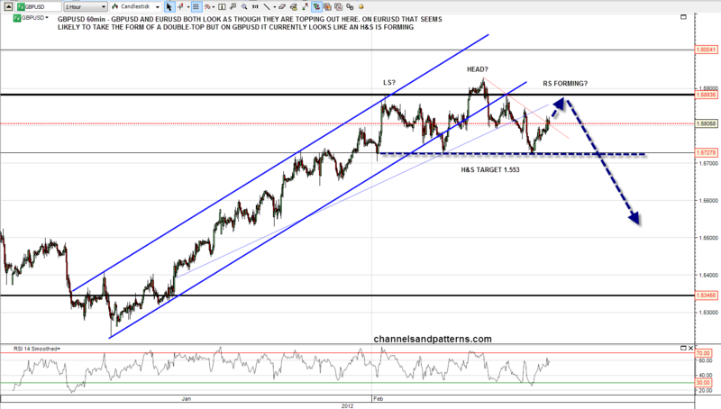 120213 GBPUSD 60min HS Forming