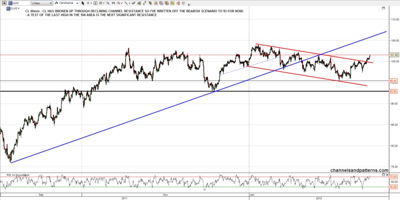 120214 CL 60min Declining Channel Broken