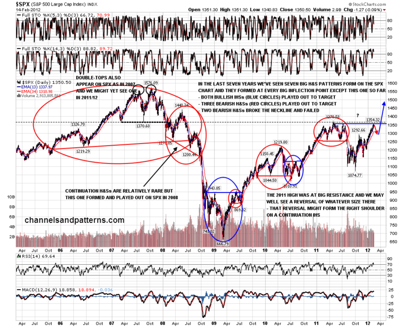 120215 SPX Daily 7Y HS Patterns