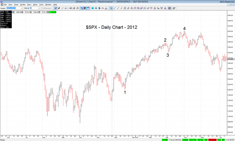 $SPX Daily 2012