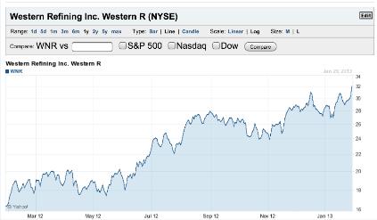WNG Chart